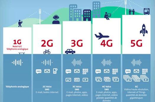 5g技术_从1g到5g,技术的跨越显而易见